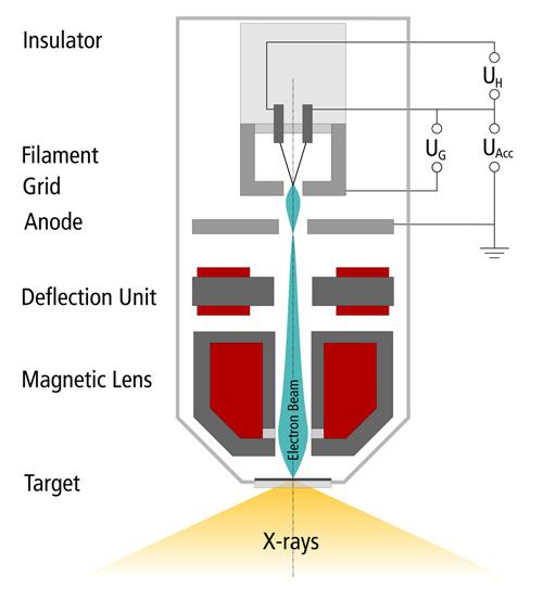 X射線屏蔽管